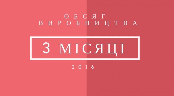 ОБСЯГ ВИРОБНИЦТВА, ЕКСПОРТ ТА ІМПОРТ ЗА 3 МІСЯЦІ 2016