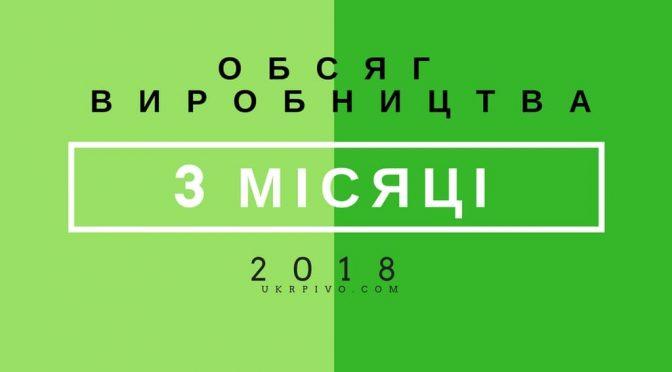 ОБСЯГ ВИРОБНИЦТВА ЗА 3 МІСЯЦІ 2018