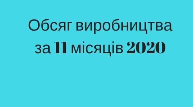 Обсяг виробництва за 11 місяців 2020